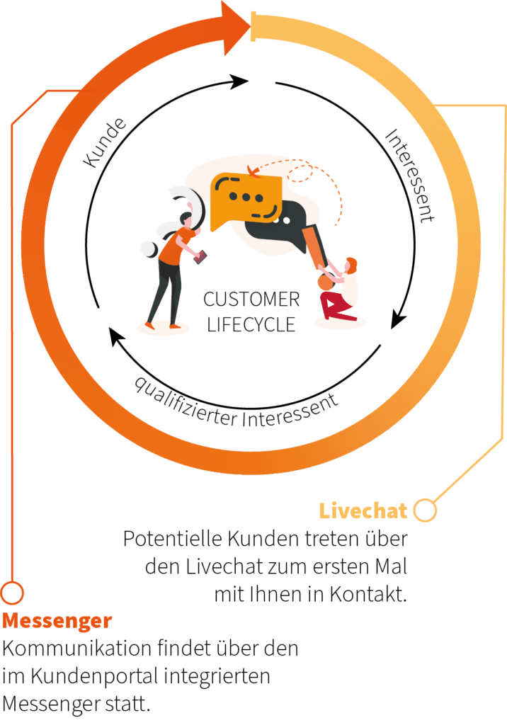 Kommunikation im Customer Lifecycle