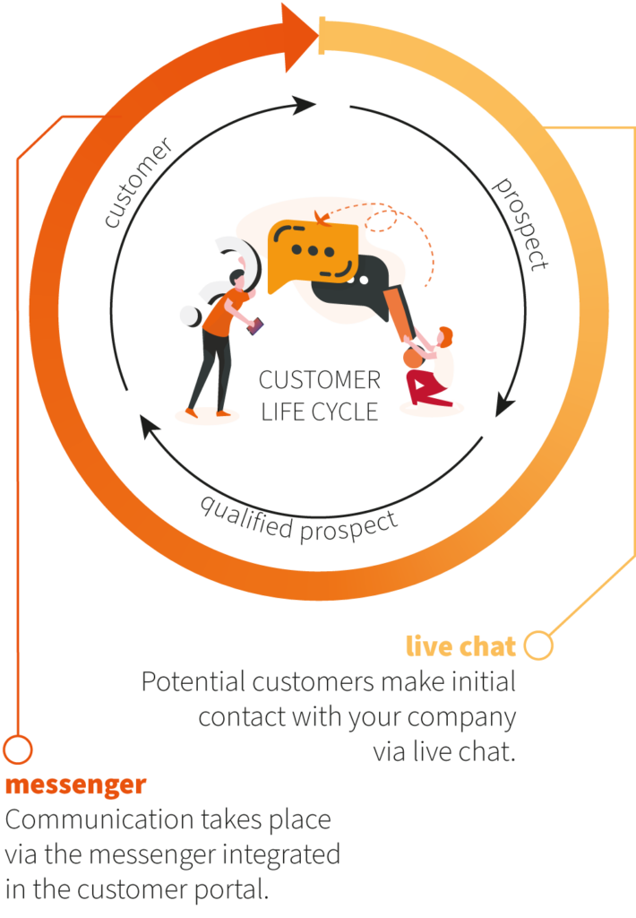 communication in customer life cycle
